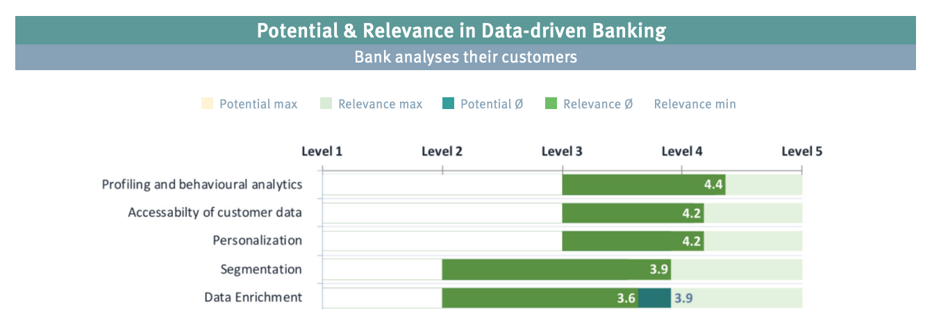 Potential and relevance in data-driven banking, Bank analyses their customers, Source: Data-driven Banking, by Business Engineering Institute St. Gallen (BEI) on behalf of Contovista, Viseca, smama und e.foresight, Sept 2020