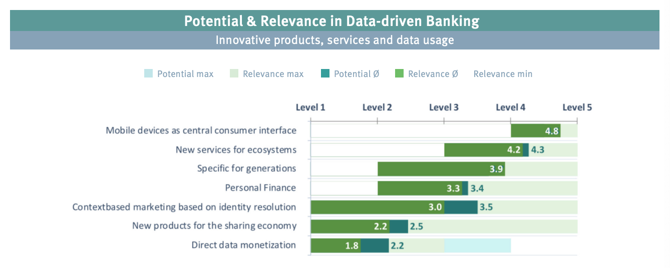 Potential and relevance in data-driven banking, Innovative products, services and data usage, Source: Data-driven Banking, by Business Engineering Institute St. Gallen (BEI) on behalf of Contovista, Viseca, smama und e.foresight, Sept 2020