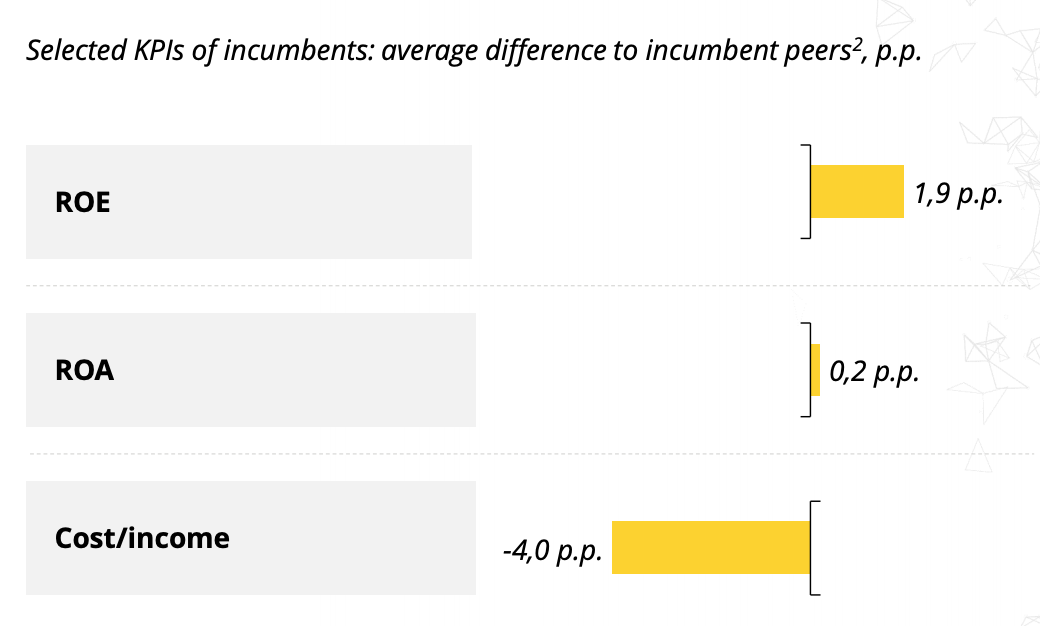 Selected KPIs of incumbents- average difference to incumbent peers, p.p., Digital Banking Maturity 2020, Deloitte, Oct 2020