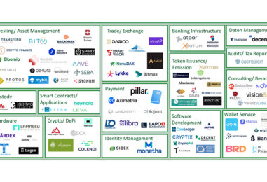 A Look at Switzerland's Blockchain DLT Fintech Industry