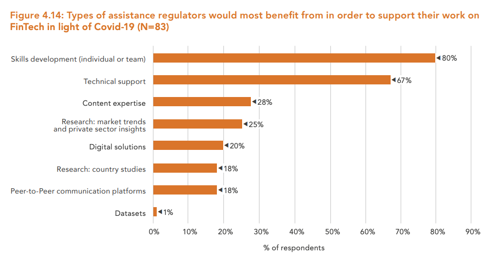 Types-of-assistance-regulators-would-most-benefit-from-in-order-to-support-their-work-on-finTech-in-light-of-Covid-19-N83