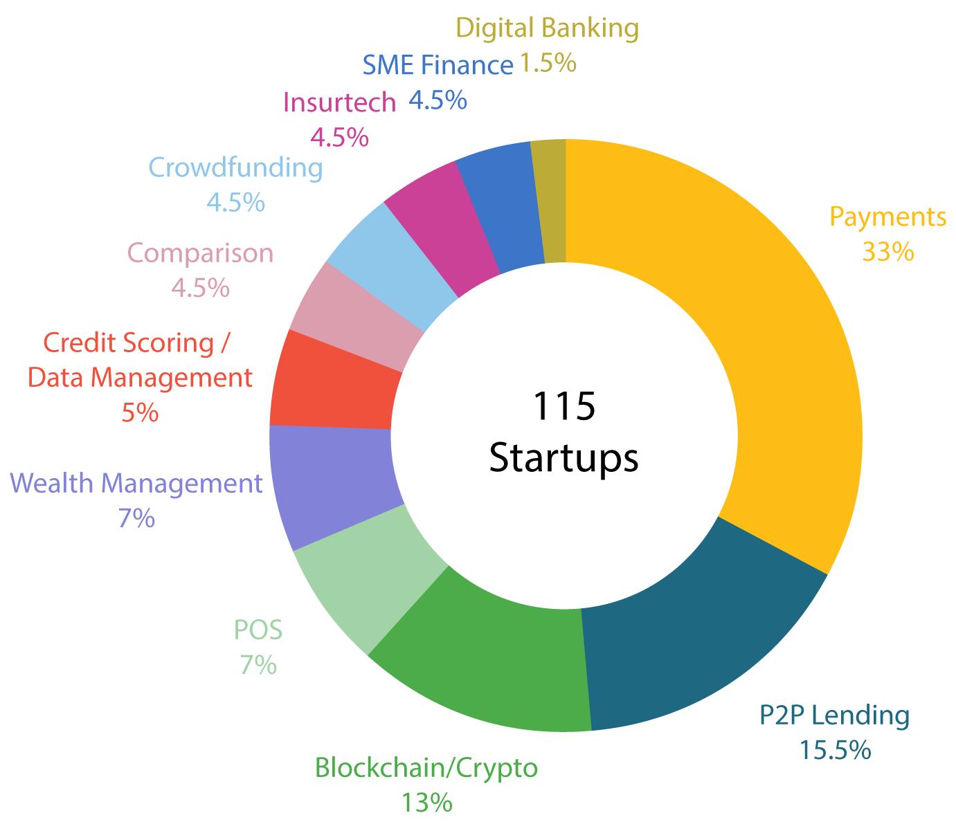 Vietnam Fintech Scene 2020 Breakdown