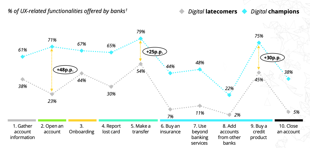 % of UX-related functionalities offered by banks, Digital Banking Maturity 2020, Deloitte, Oct 2020