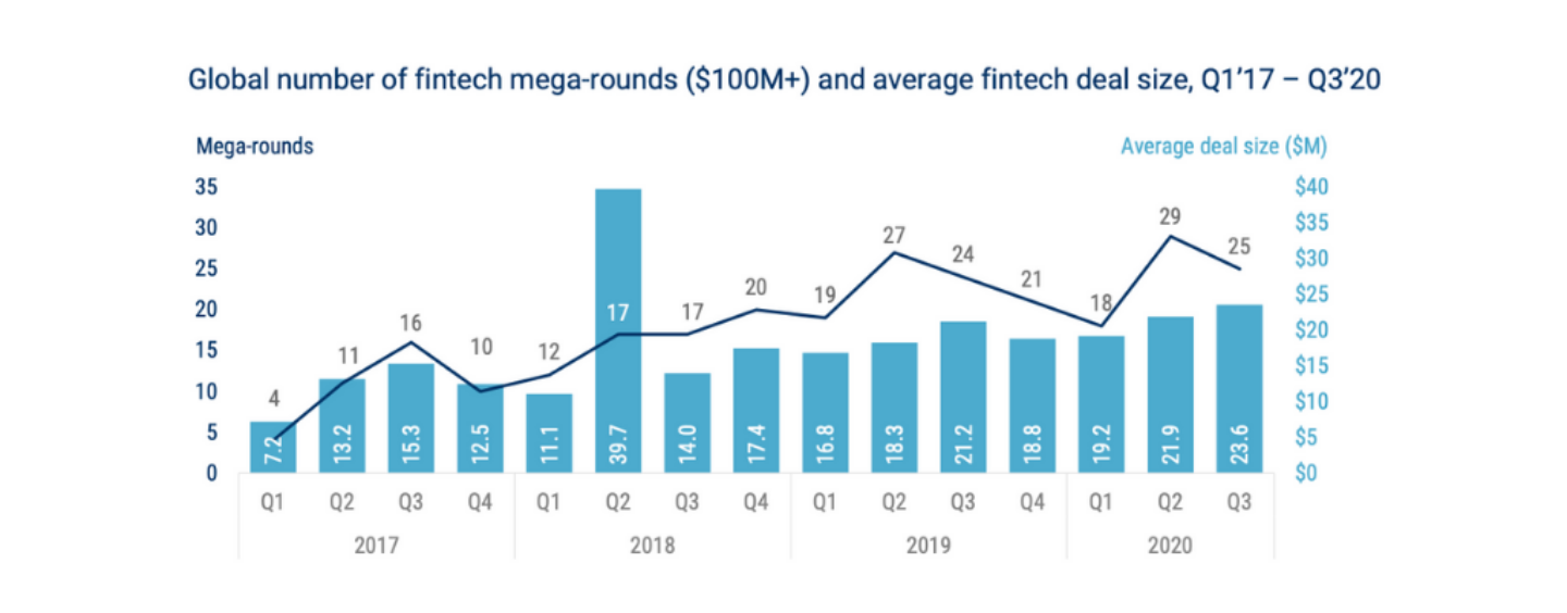 Top 2020 Fintech Mega Funding Rounds (US$100M Deals)