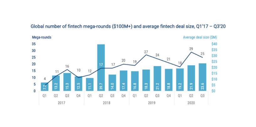 Top 2020 Fintech Mega Funding Rounds (US$100M Deals)