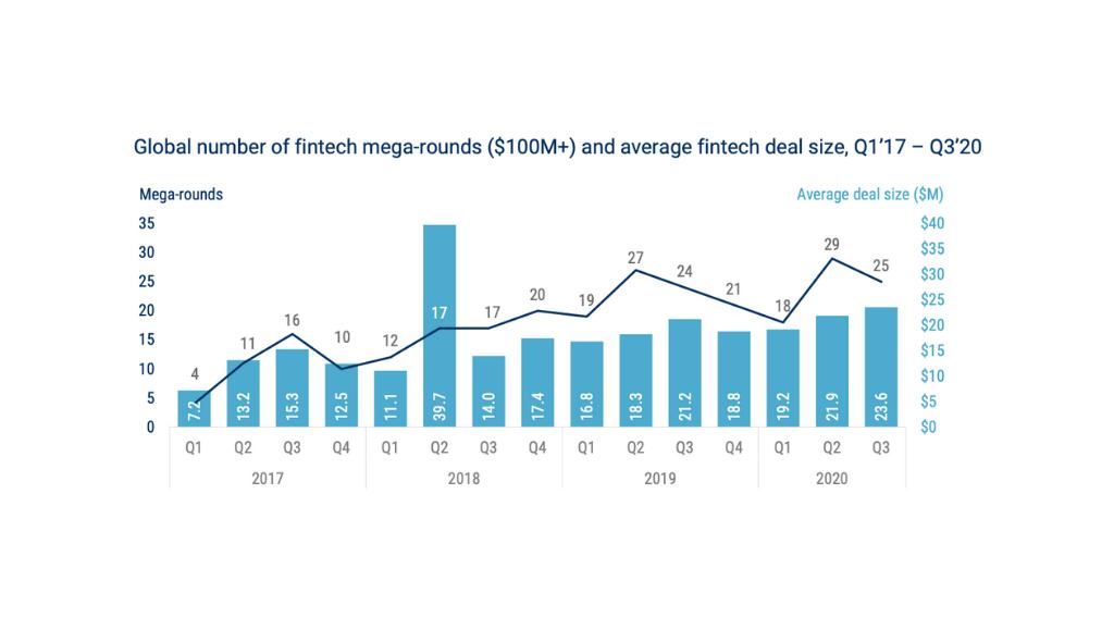 Top 2020 Fintech Mega Funding Rounds (US$100M Deals ...