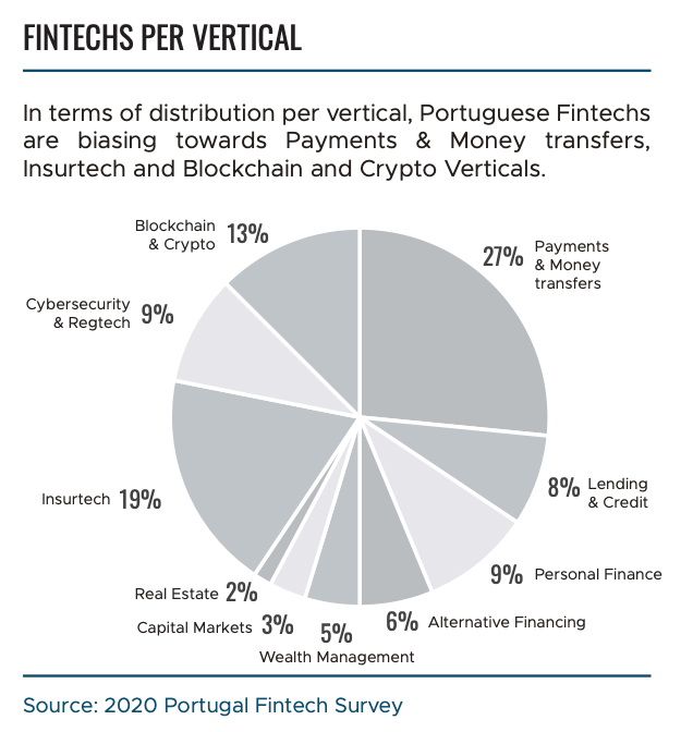 Fintechs in Portugal per vertical, Source- 2020 Portugal Fintech Survey, Portugal Fintech