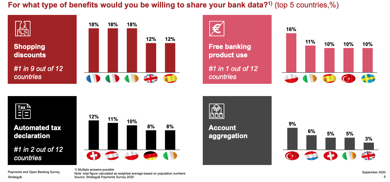 For what type of benefits would you be willing to share your bank data?, Source: Strategy& Payments Survey 2020