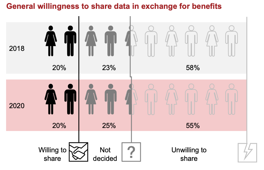 General willingness to share data in exchange for benefits, Source- Strategy& Payments Survey 2020, Strategy& Payments Survey 2018 (10 countries)