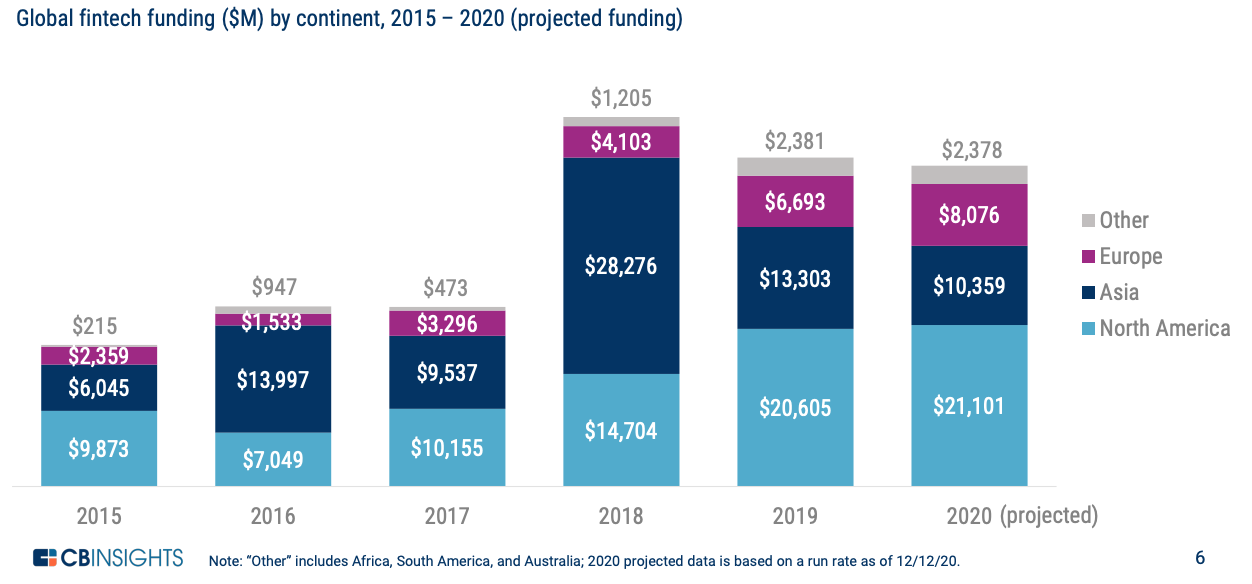 Global fintech funding ($M) by continent, 2015 – 2020 (projected funding), State of Fintech Preview, CB Insights
