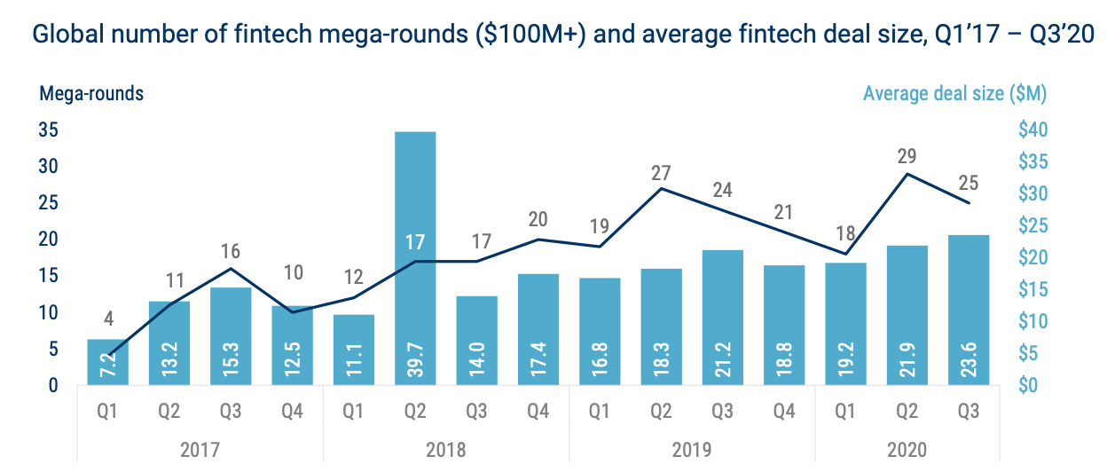 Global number of fintech mega-rounds ($100M+) and average fintech deal size, Q1'17 – Q3'20, State of Fintech Q3'20 Report, CB Insights