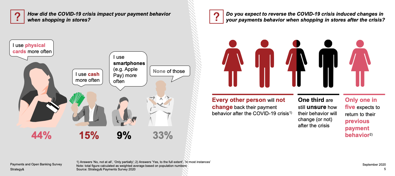 Long lasting impact of COVID-19 on payment behavior, Source: Strategy& Payments Survey 2020