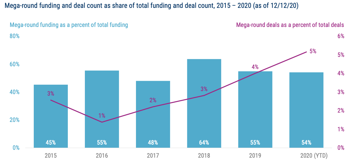 Mega-round funding and deal count as share of total funding and deal count, 2015 – 2020 (as of 12:12:20), State of Fintech Preview, CB Insights