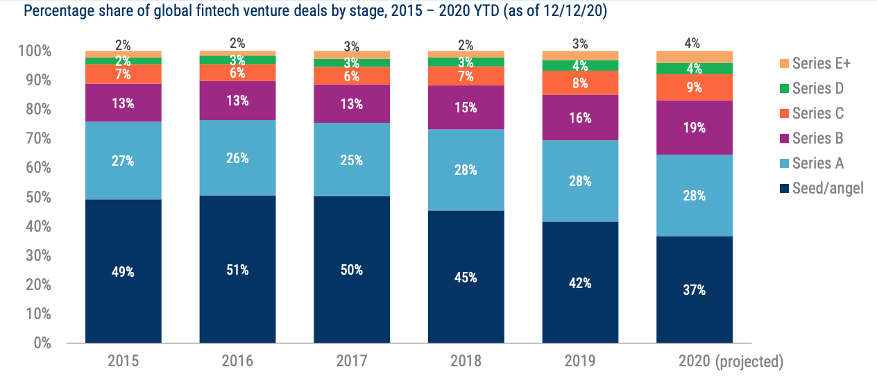 Percentage share of global fintech venture deals by stage, 2015 – 2020 YTD (as of 12:12:20), State of Fintech Preview, CB Insights