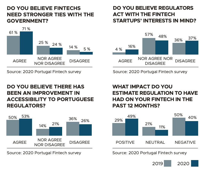 Policy and regulation, Source- 2020 Portugal Fintech Survey, Portugal Fintech