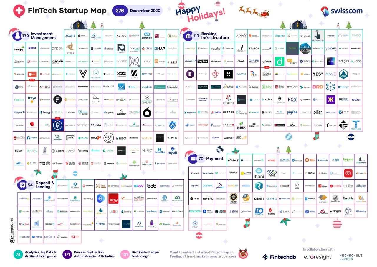 Swiss Fintech Startup Map Dec 2020