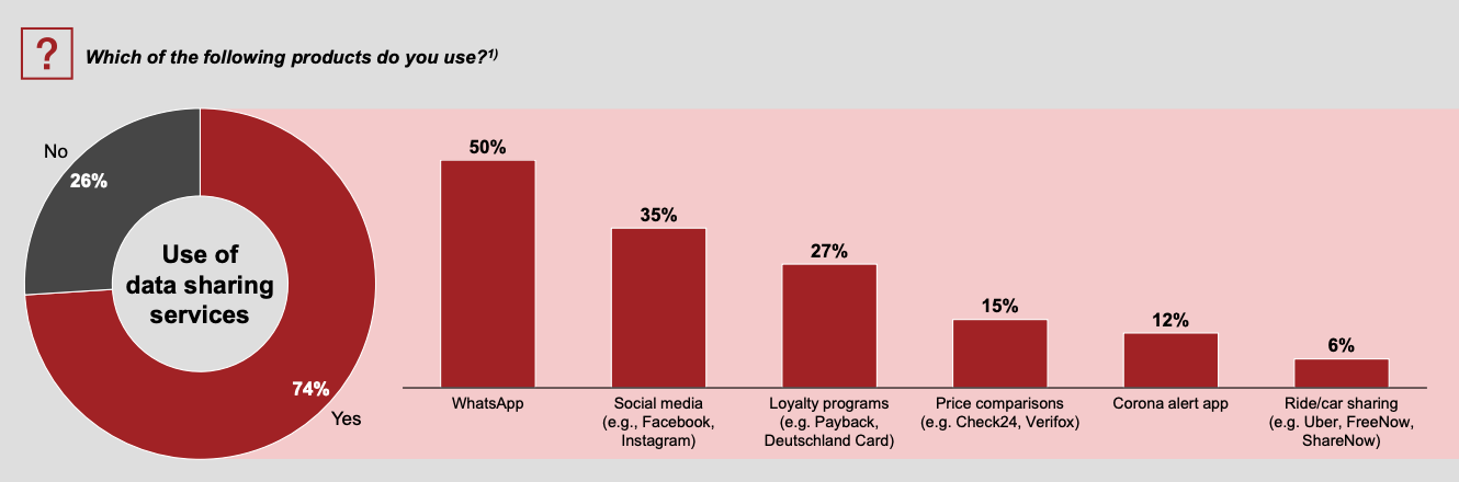 Use of data sharing services, Source: Strategy& Payments Survey 2020