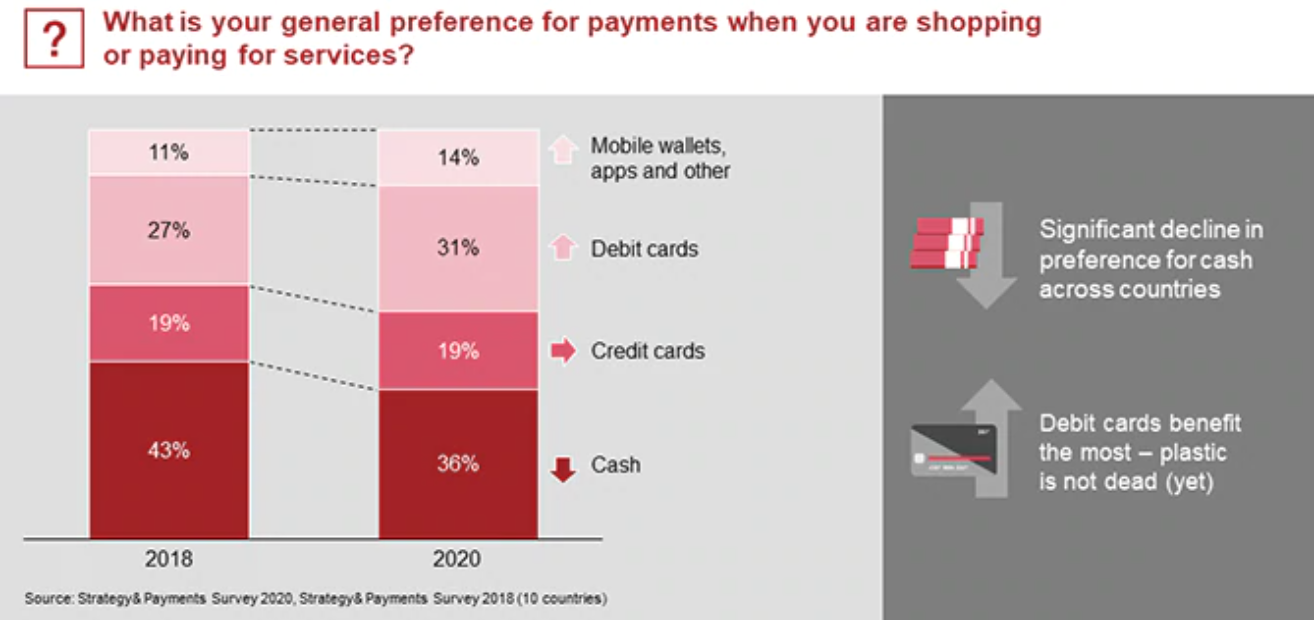 What is your general preference for payments when you are shopping or paying for services? Source: Strategy& Payments Survey 2020, Strategy& Payments Survey 2018 (10 countries)