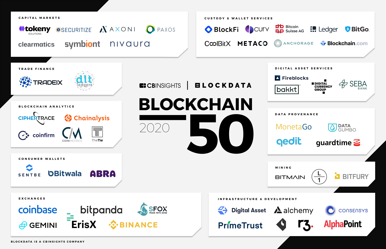 2020 Blockchain 50, CB Insights, Dec 2020