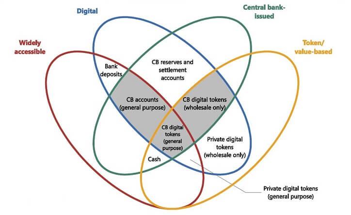 Accenture-Blockchain-BIS-money-flower