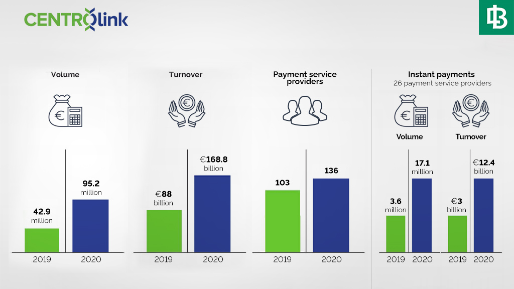 CENTROlink Record Growth and New Fees to Promote Payment Services Bank of Lithuania