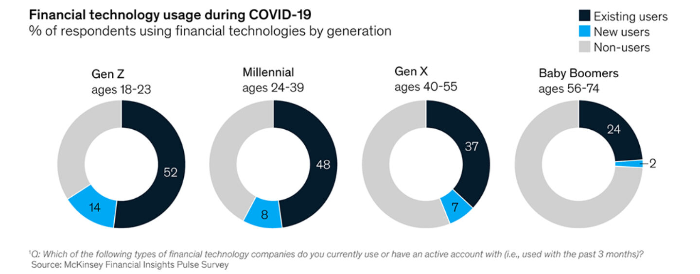 COVID-19 Brings Fintech into the Mainstream: McKinsey Research