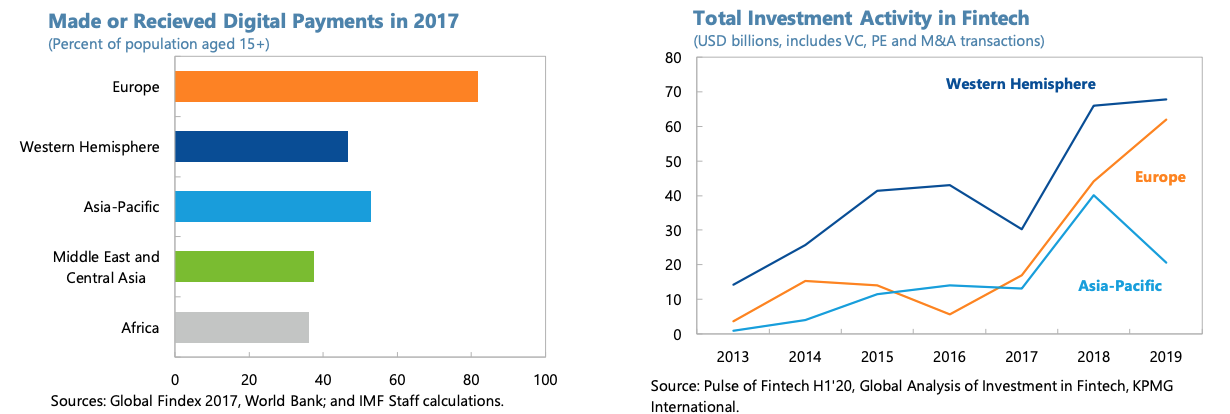 Digital payment penetration in 2017/Fintech funding, Fintech in Europe: Promises and Threats, IMF Working Paper, Nov 2020