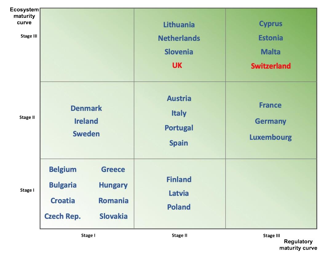 European blockchain ecosystems maturity matrix, EU Blockchain Ecosystem Developments, EU Blockchain Observatory and Forum, Nov 2020