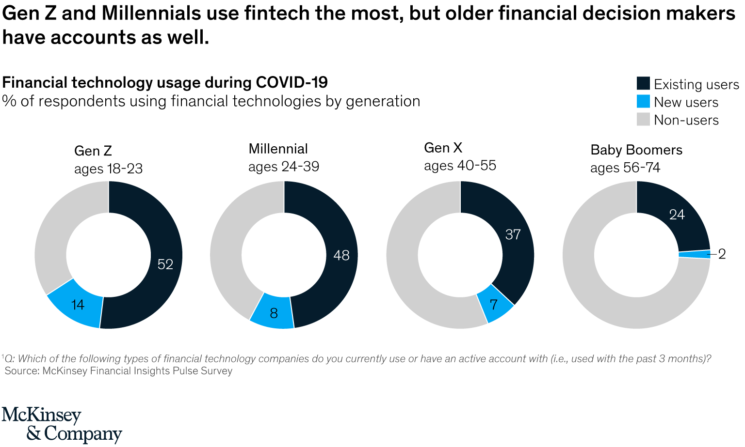 Financial technology usage during COVID-19 by generation, Source- McKinsey Financial Insights Pulse Survey