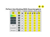 Deutsche Fintech Standorte ziehen 2020 weniger Wagniskapital an