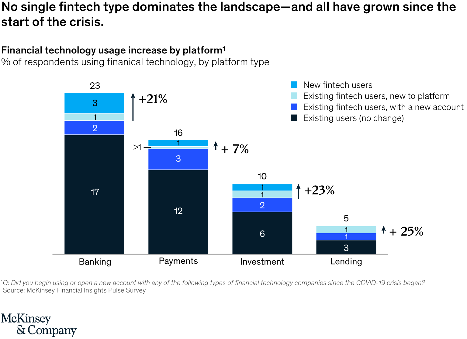 Fintech technology usage increase by platform type, Source- McKinsey Financial Insights Pulse Survey