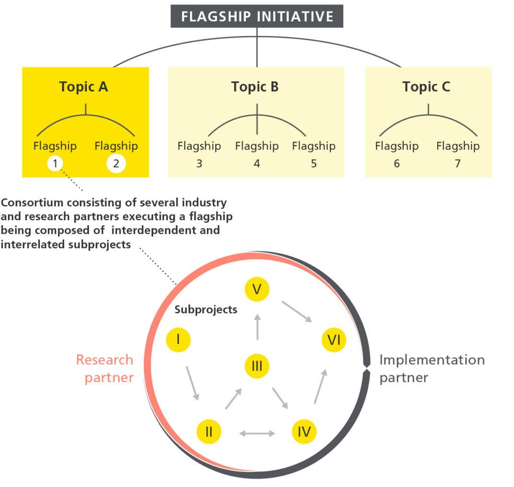 Flagship_Initiative_innosuisse_en