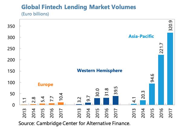 Global Fintech Lending Market Volumes