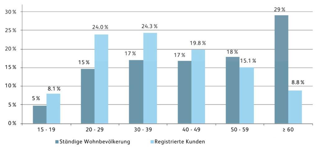 HSLU Mobile Payment Studie Schweiz 2020 Abb2