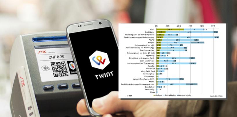 Mobile Payment Schweiz: 40 Prozent der Schweizer nutzen TWINT und Co.