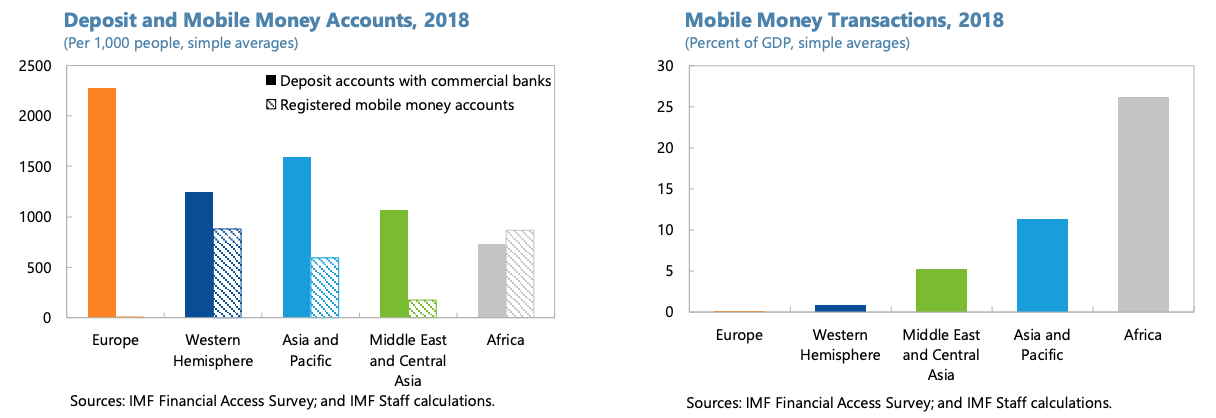 Mobile money accounts and transactions, 2018, Fintech in Europe: Promises and Threats, IMF Working Paper, Nov 2020
