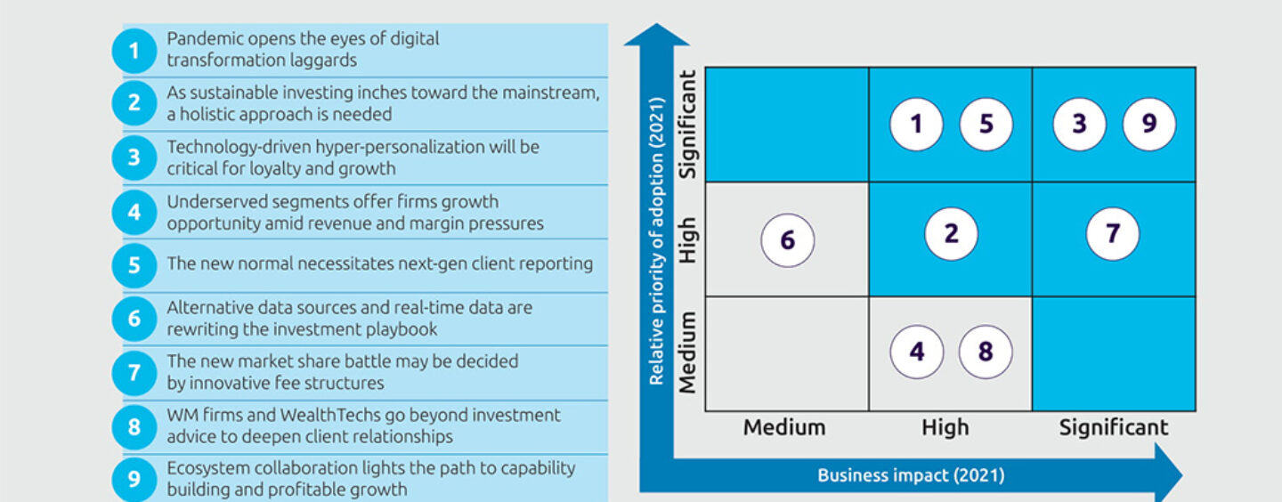 9 Wealth Management Trends for 2021