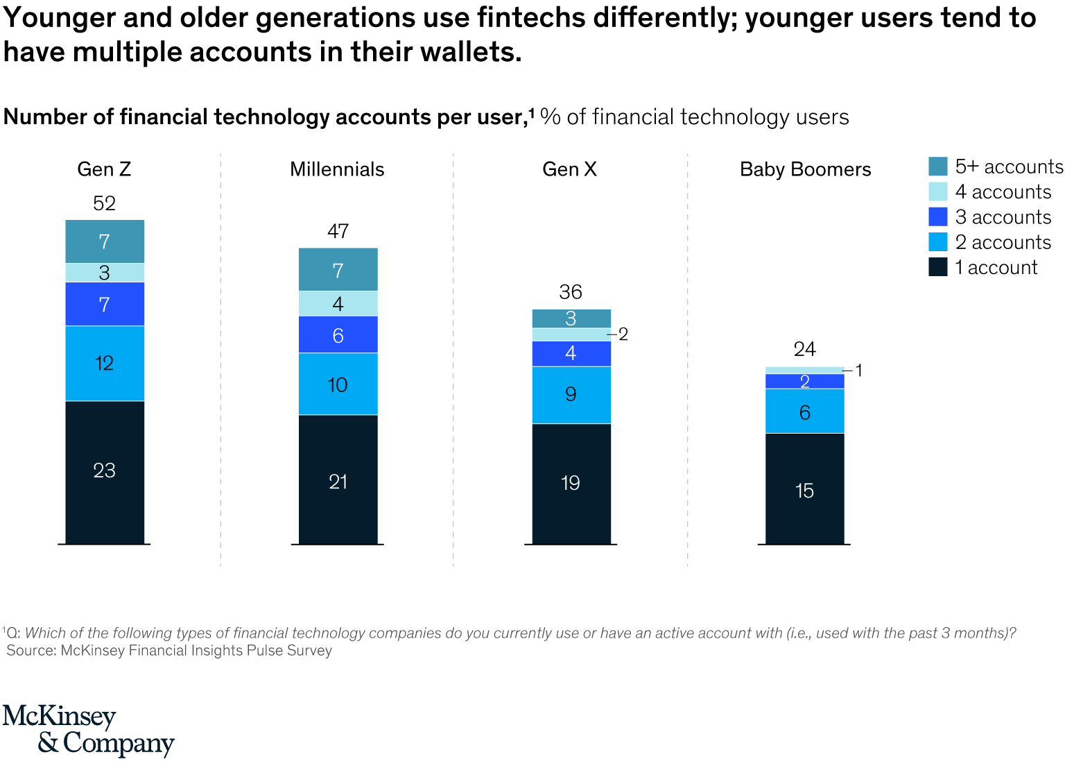 Number of financial technology accounts per user, Source- McKinsey Financial Insights Pulse Survey