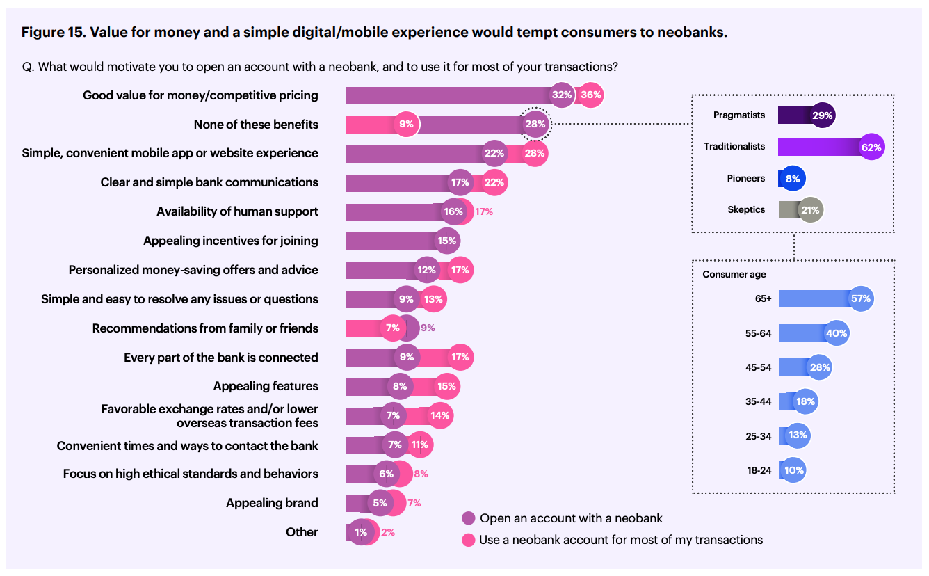 Reasons for opening an account with a neobank, Source- 2020 Accenture Global Banking Consumer Survey