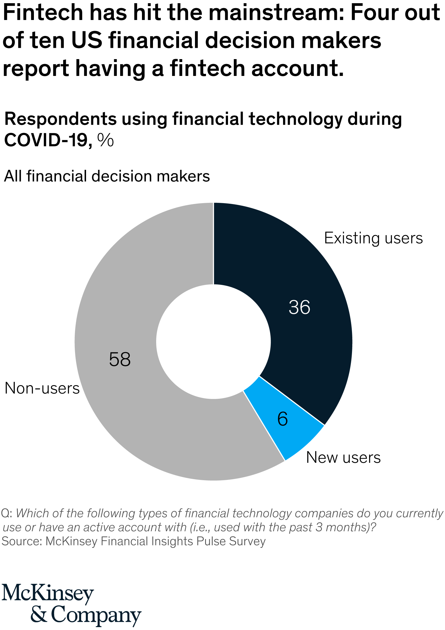 Respondents using financial technology during COVID-19, %, Source- McKinsey Financial Insights Pulse Survey