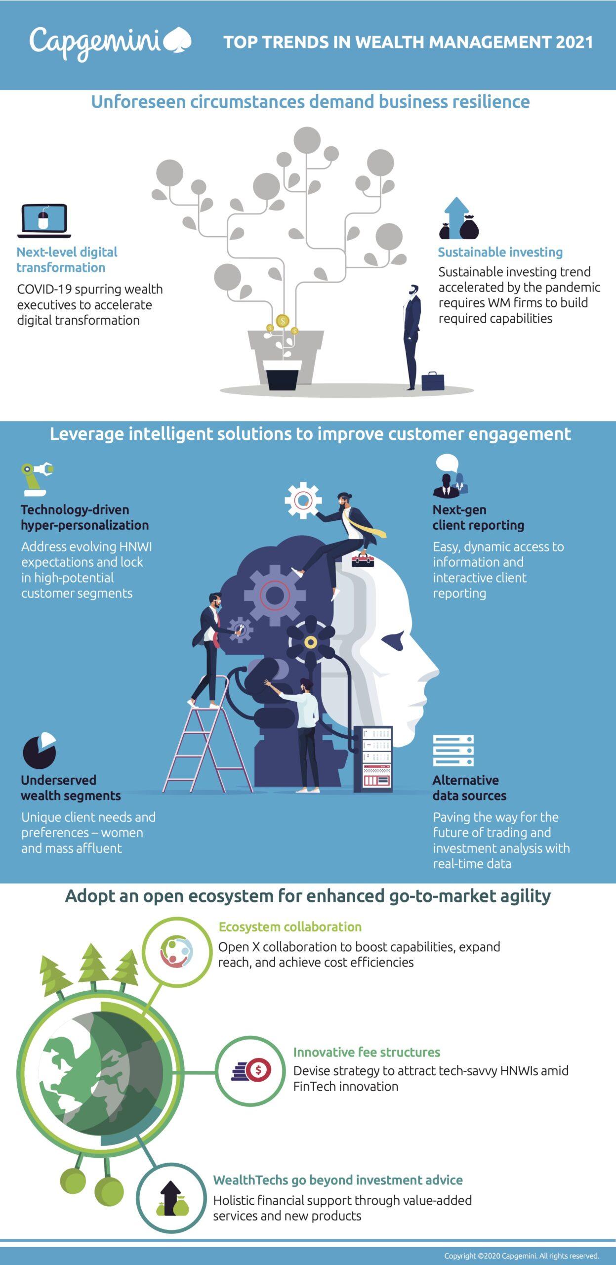 Top Trends 2021 in Wealth Management Infographic, Capgemini, Nov 2020