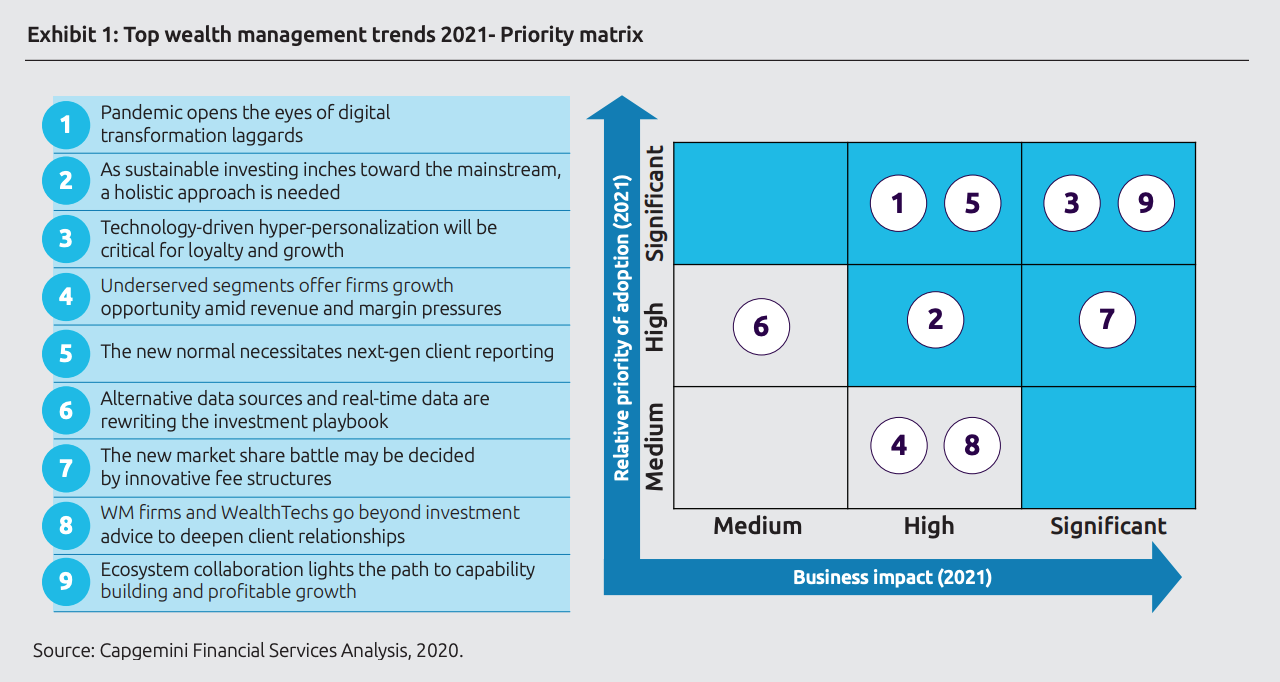 Top wealth management trends 2021 - Priority matrix, Source- Capgemini Financial Services Analysis, 2020