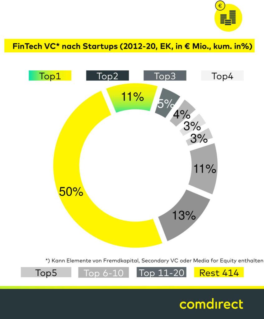 Venture Capital: Top Startups Marktanteile