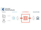 Zürcher Kantonalbank Goes Live on SIX's Open Banking Platform b.Link