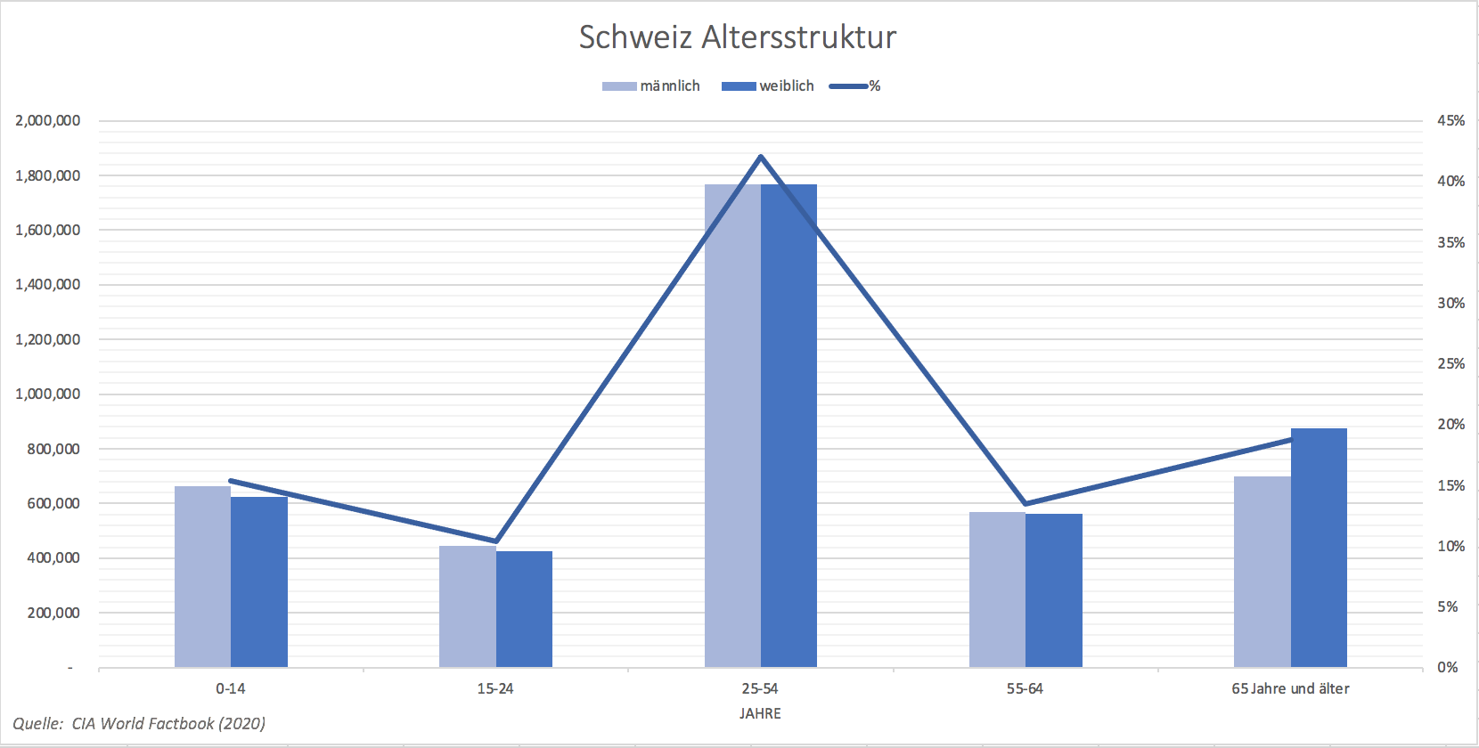 DE Swiss age structure