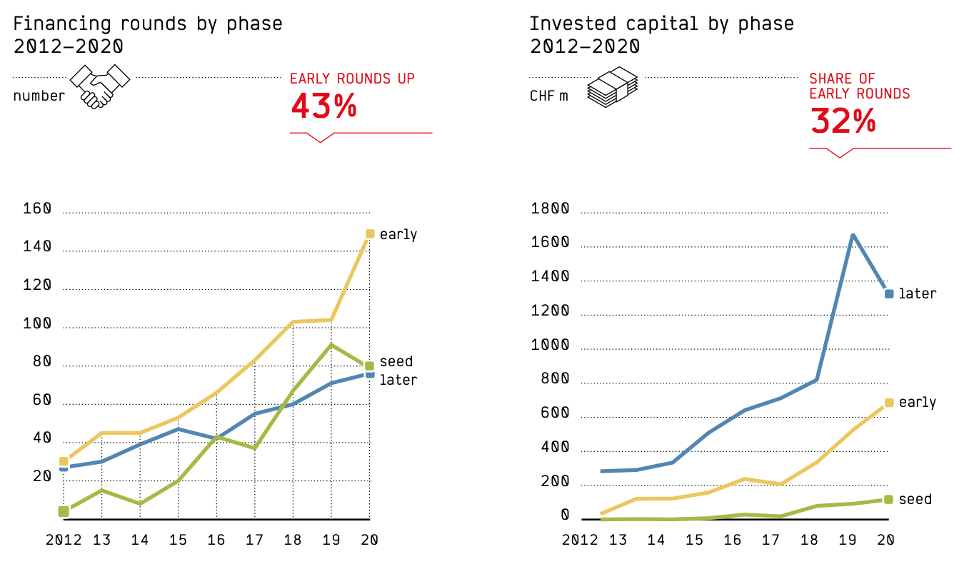Financing rounds and invested capital by phase, Swiss Venture Capital Report 2021, Startupticker.ch