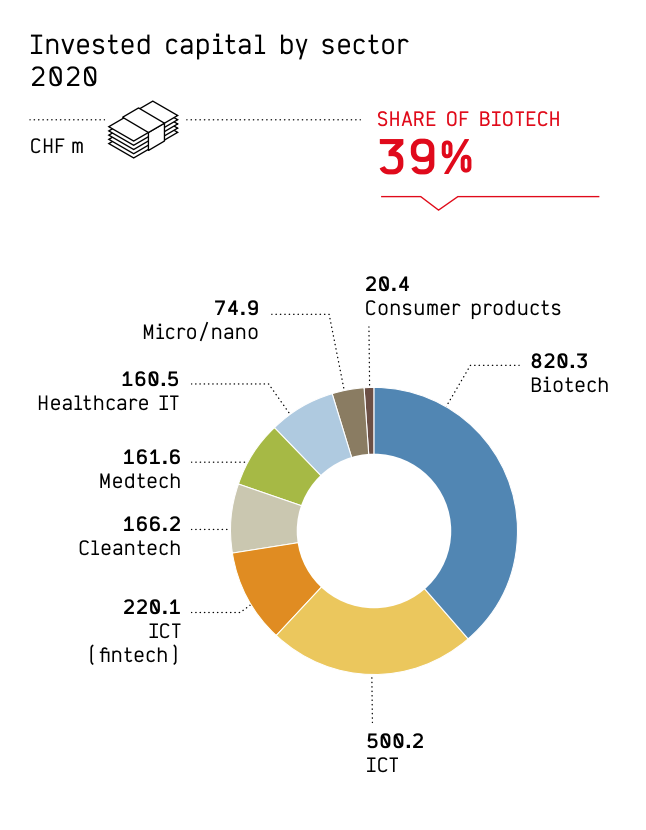 Invested capital by industry in 2020, Swiss Venture Capital Report 2021, Startupticker.ch