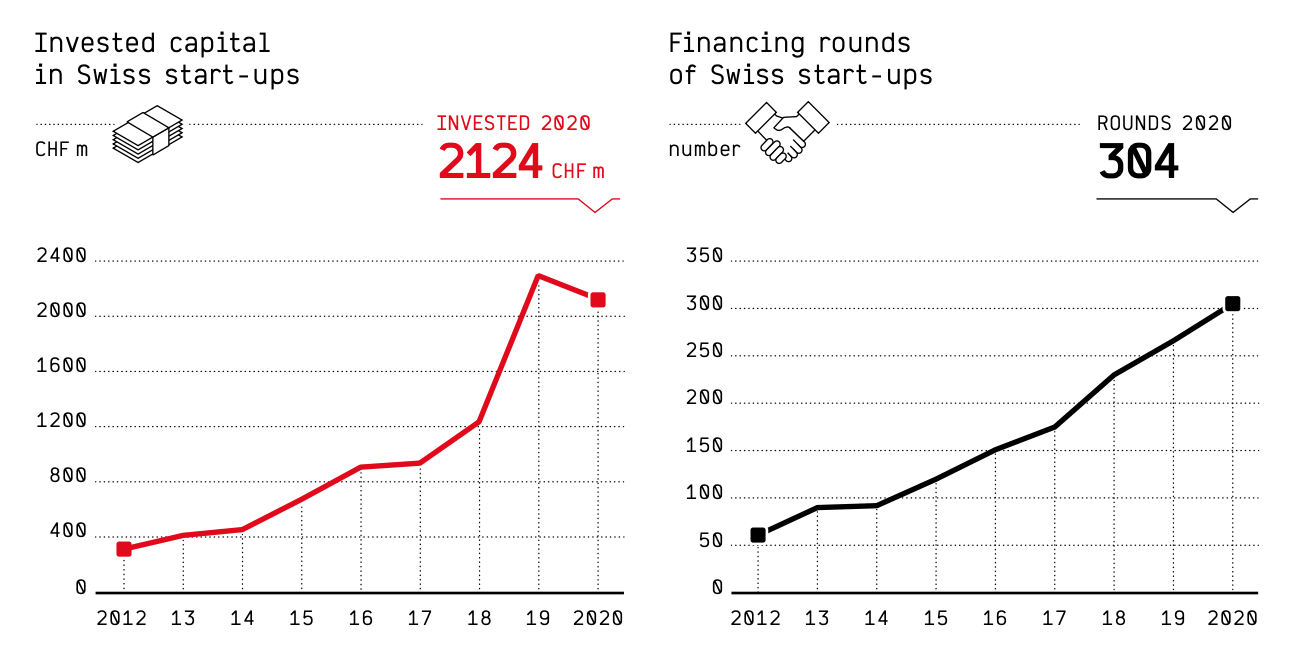 Invested capital in Swiss startups and financing rounds, Swiss Venture Capital Report 2021, Startupticker.ch