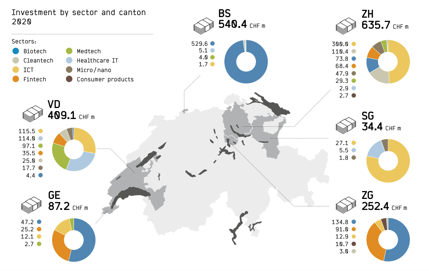 Investment by sector and canton 2020, Swiss Venture Capital Report 2021, Startupticker.ch