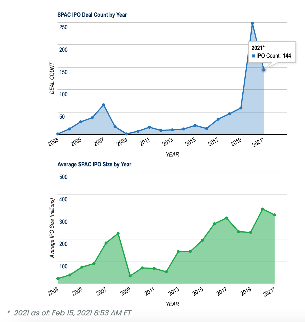 SPAC IPO by year, SPACinsider.com